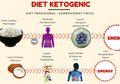 Diet yang Sedang Trend ini Ternyata Mematikan. Ini Faktanya!