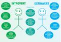 Apakah Anak Berkepribadian Tertutup (Introvert) atau Sebaliknya?