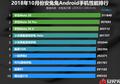 Daftar 10 Smartphone Paling Ngebut Saat Ini, Punyamu Nomor Berapa?
