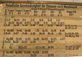 Tanpa Sengaja, Ditemukan Tabel Periodik Kimia Tertua Berusia 140 Tahun