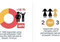66 Persen Perkosaan di Indonesia Terjadi Saat Seseorang Berusia di Bawah 18 Tahun