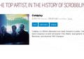 Coldplay Band Terpopuler di Last.fm