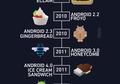 Dari A sampai O, Ini Perkembangan Android dari Masa Ke Masa.