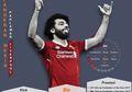 Perjalanan Mohamed Salah Si Pahlawan Mesir yang Gemilang di Liga Eropa