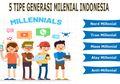 Mulai dari Nerd Hingga Alay, Inilah Lima Tipe Generasi Milenial di Indonesia, Anda Termasuk yang Mana?