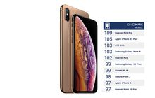 Kalahkan Note 9 dan Pixel 2, Kamera iPhone Xs Max Raih Skor 105 dari DxOMark