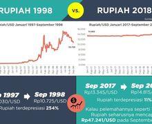 Nilai Tukar Rupiah Dekati Rp15 Ribu, Ini 7 Perbedaan Kondisi Ekonomi 1998 dan 2018