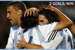 DUEL KLASIK - 5 Juni 2007, Pakai Nomor 18, Lionel Messi 19 Tahun Bawa Argentina Menang 4-3
