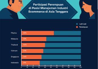 Peran Perempuan sebagai Pelaku Bisnis E-Commerce Indonesia Terendah di Asean