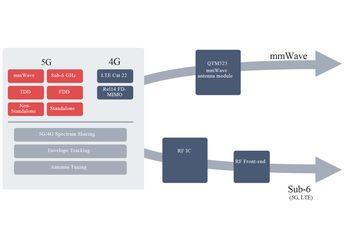 Qualcomm Umumkan Snapdragon X55, Modem 5G Baru yang Juga Dukung 4G