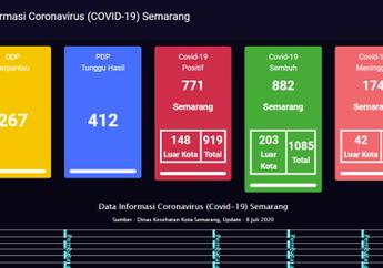 Berita Zona Merah Semarang Terbaru Hari Ini