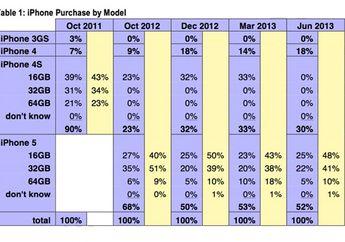 iPhone 4 dan iPhone 4S Ternyata Masih Merajai Pasar Hingga Hari Ini