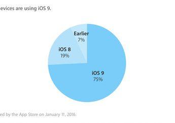 Tingkat Adopsi iOS 9 Sudah Tembus 75 Persen