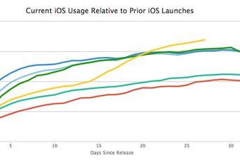 Hampir Sebulan, Tingkat Adopsi iOS 10 Tembus 66,7 Persen