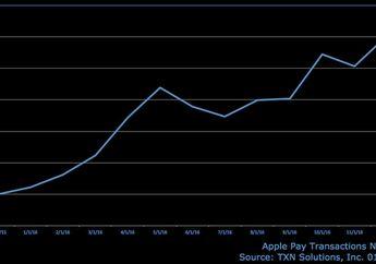 Transaksi Apple Pay Meroket 50 Persen di 2016