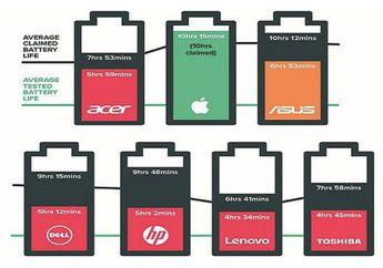 Lampaui Klaim Apple, Baterai MacBook Pro Tahan 12 Jam dalam Tes Baru