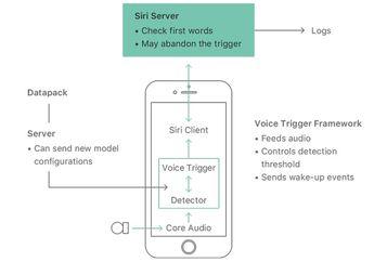 "Mengenal Cara Kerja ""Hey Siri"" dari Machine Learning Journal"