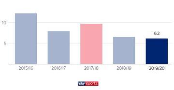 Raih Banyak Pujian Adama Traore Si Raja Dribel Liga Inggris Semua Halaman Bolasport Com