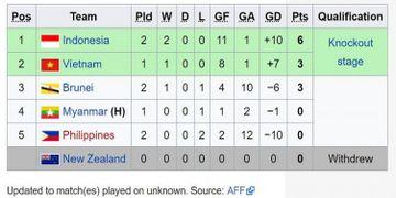 Klasemen Sementara Piala Aff U 18 Indonesia Geser Vietnam Yang Hanya Bertahan Satu Jam Di Puncak Klasemen Grup B Bolasport Com