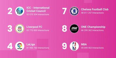 Man United Nomor 1, ONE Championship Masuk dalam Jajaran 10 Profil Paling Menarik