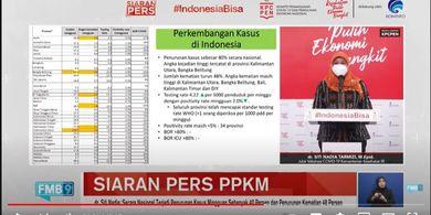 Situasi Pandemi di Indonesia Mulai Terkendali, Pemerintah Perketat Testing dan Prokes