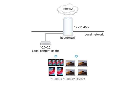 Gambar ilustrasi penggunaan Content Caching
