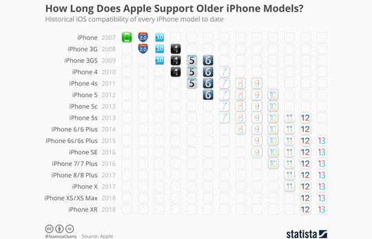 Perangkat iPhone dengan Usia Paling Panjang adalah iPhone 5s