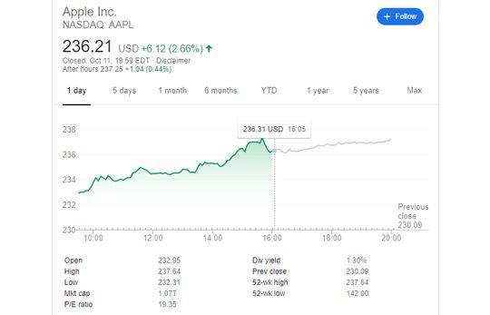Catatan nilai saham Apple