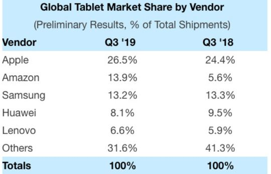 Market share tablet secara global