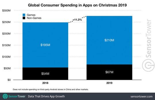 Pengeluaran pengguna di hari Natal 2019 untuk belanja di toko aplikasi