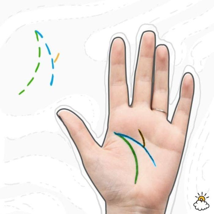 Gambar garis tangan dan ramalannya