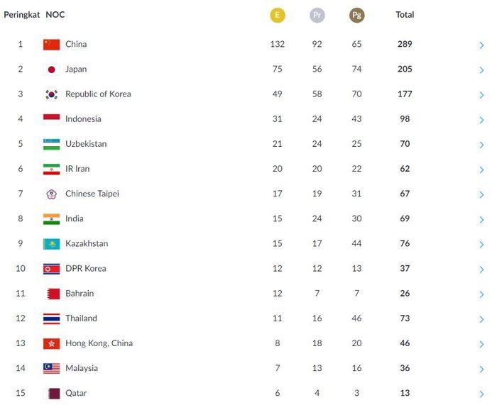 Klasemen Asian Games