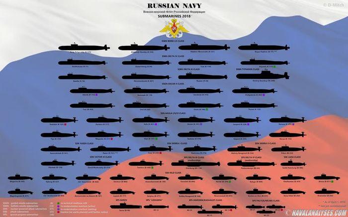 Kapal selam milik Rusia.