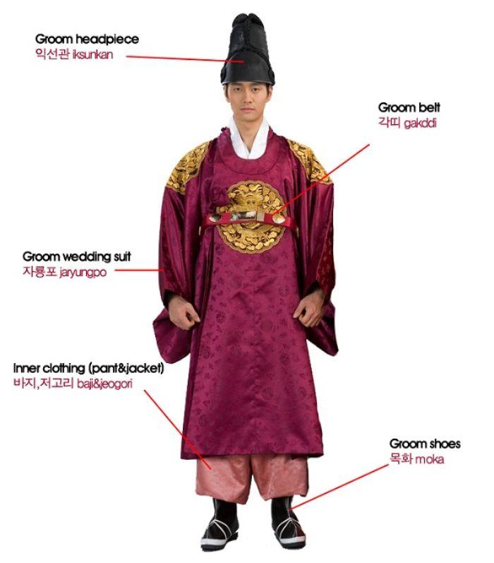 Bagian-bagian Hanbok pria