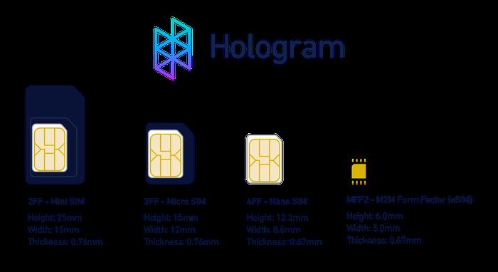 Perbandingan ukuran eSIM dengan SIM Card umumnya
