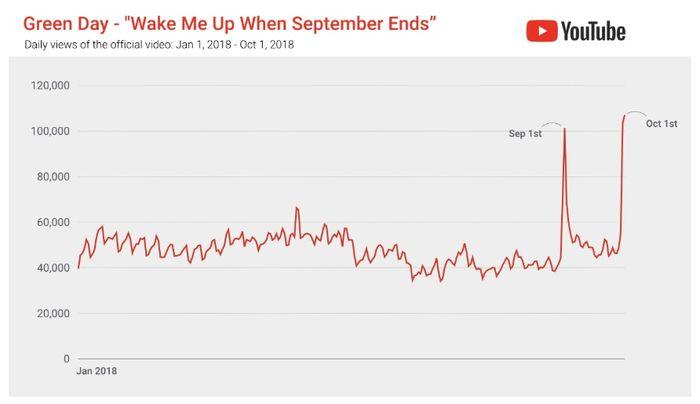 "Statistik jumlah views video klip ""Wake Me Up When September Ends"" di Youtube"