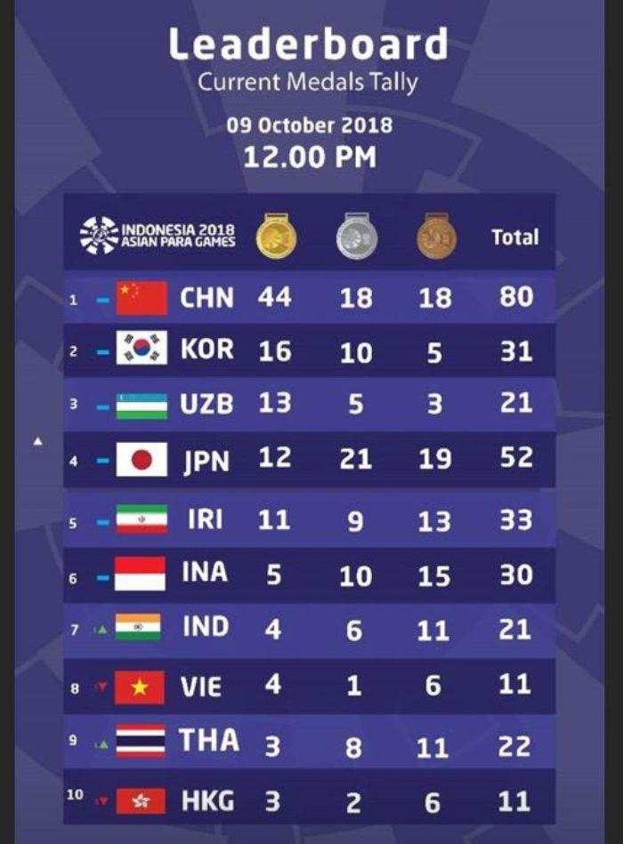 Perolehan medali sementara Asian Para Games 2018
