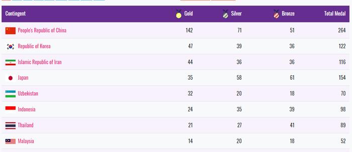 Klasemen perolehan medali Asian Para Games 2018