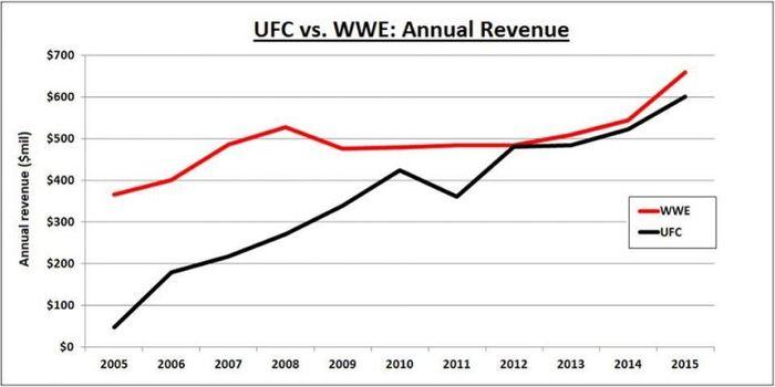 Perbandingan pendapatan WWE dan UFC.