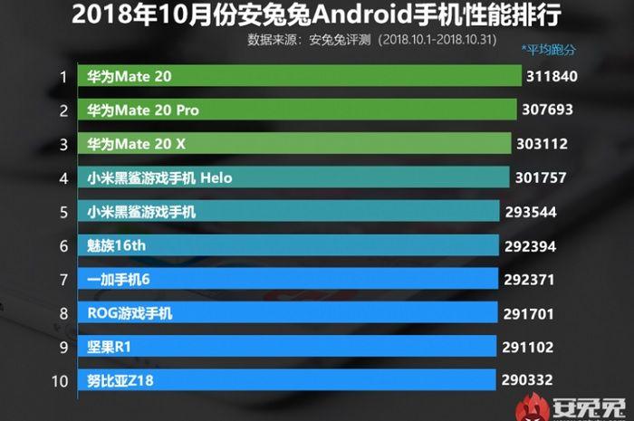 Daftar Smartphone Android Terkencang di Oktober 2018 Menurut AnTuTu