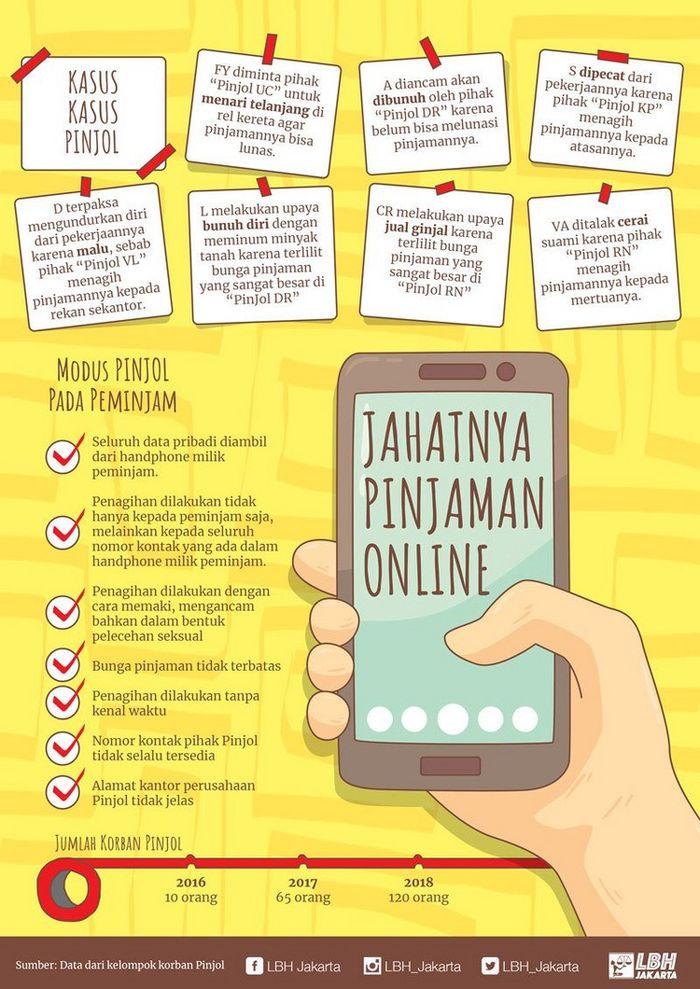 Terjerat Pinjaman Online Hingga Mau Jual Organ Dan Bunuh Diri