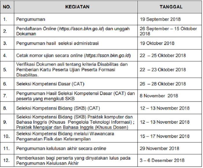 Pengumuman CPNS Kemenkumham Ditunda, Jadwal Tes SKB untuk Pendidikan D3, D4, S1, Magister dan Doktor
