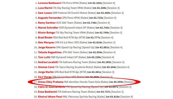 Hasil tes Moto2, Dimas Ekky Pratama urutan 17