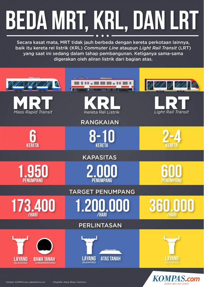 MRT, KRL dan LRT