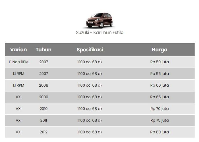 Harga mobil bekas Suzuki Karimun Estillo