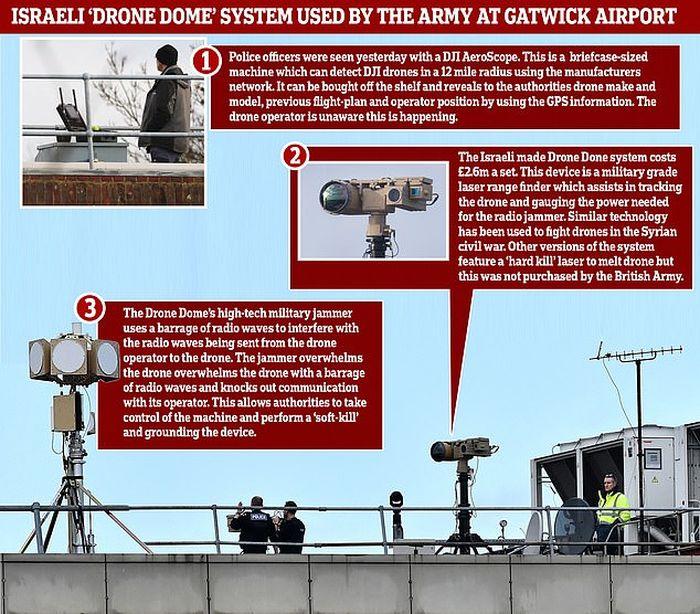 Angkatan Darat <a href='https://manado.tribunnews.com/tag/inggris' title='Inggris'>Inggris</a> membeli enam dari sistem 'Drone Dome' pada tahun 2018