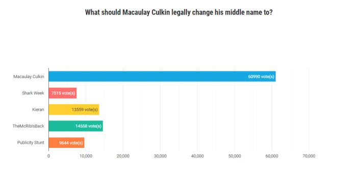 Hasil polling pilihan nama Macaulay Culkin