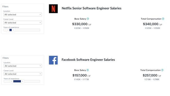 Gaji programmer Netflix ternyata 32% lebih tinggi dibanding Facebook