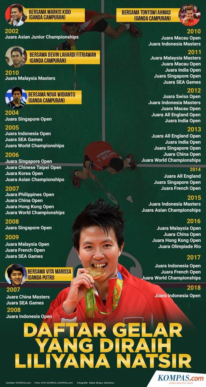 Daftar gelar yang berhasil dimenangkan oleh Liliyana Natsir.