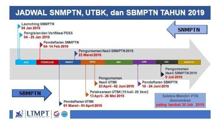 Jadwal SNMPTN, SBNMPTN, UTBK 2019